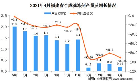 2021年4月福建省合成洗涤剂产量数据统计分析