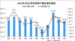2021年4月江苏省饮料产量数据统计分析
