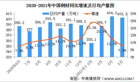 2021年5月份规模以上工业增加值增长8.8% 制造业增长9.0%(图)