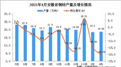 2021年4月安徽省铜材产量数据统计分析