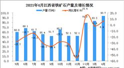 2021年4月江西省铁矿石产量数据统计分析