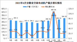 2021年4月安徽省交流电动机产量数据统计分析