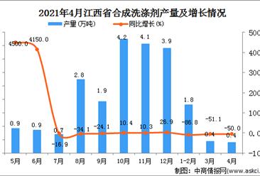 2021年4月江西省合成洗涤剂产量数据统计分析