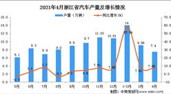 2021年4月浙江省汽车产量数据统计分析