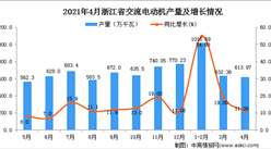 2021年4月浙江省交流电动机产量数据统计分析