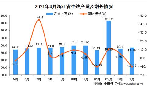 2021年4月浙江省生铁产量数据统计分析