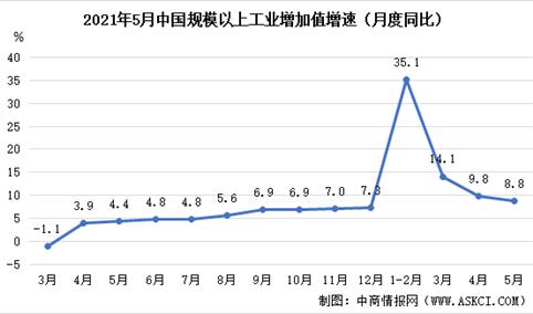 2021年5月份国民经济运行情况:工业增加值同比增长8.8%(图)