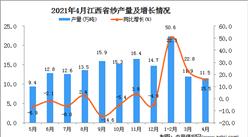 2021年4月江西省纱产量数据统计分析