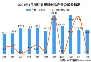 2021年4月浙江省塑料制品產量數據統計分析
