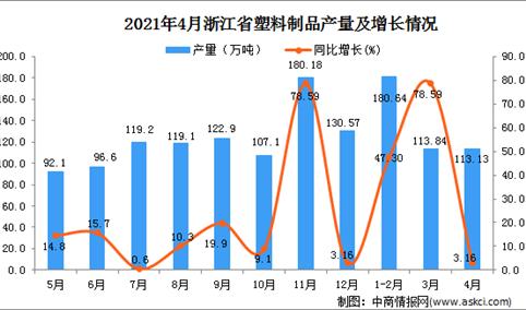 2021年4月浙江省塑料制品产量数据统计分析