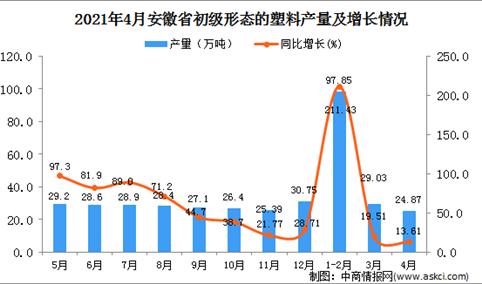 2021年4月安徽省初级形态的塑料产量数据统计分析