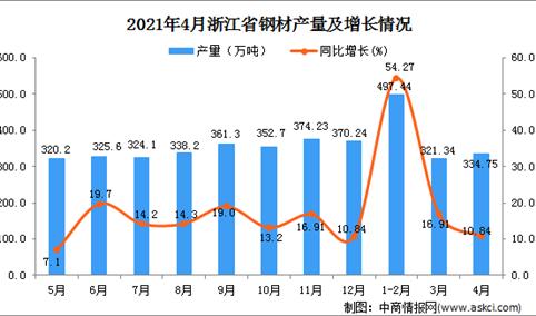 2021年4月浙江省钢材产量数据统计分析