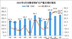 2021年4月安徽省铁矿石产量数据统计分析