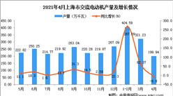 2021年4月上海市交流电动机产量数据统计分析