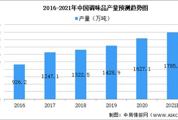 2021年中国调味品行业市场规模及未来发展趋势预测分析(图)