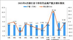 2021年4月浙江省十种有色金属产量数据统计分析