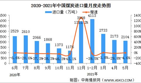 2021年1-5月份能源生产情况:原煤生产由降转升(图)