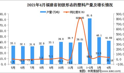2021年4月福建省初级形态的塑料产量数据统计分析