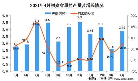 2021年4月福建省原盐产量数据统计分析