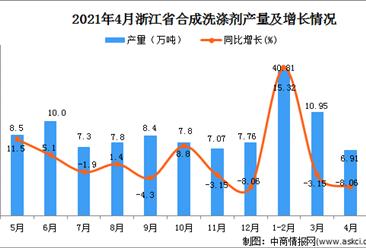 2021年4月浙江省合成洗涤剂产量数据统计分析