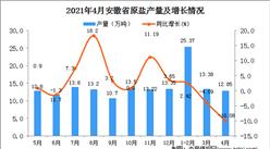 2021年4月安徽省原盐产量数据统计分析