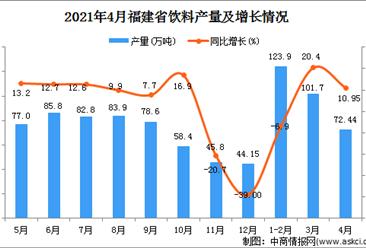 2021年4月福建省饮料产量数据统计分析