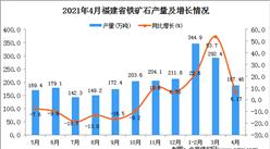 2021年4月福建省铁矿石产量数据统计分析