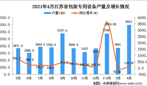 2021年4月江苏省包装专用设备产量数据统计分析
