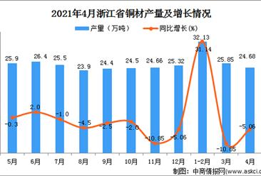 2021年4月浙江省铜材产量数据统计分析