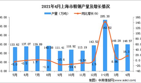 2021年4月上海市粗钢产量数据统计分析