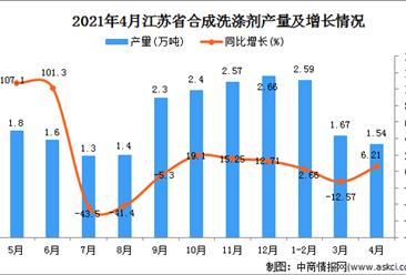 2021年4月江苏省合成洗涤剂产量数据统计分析
