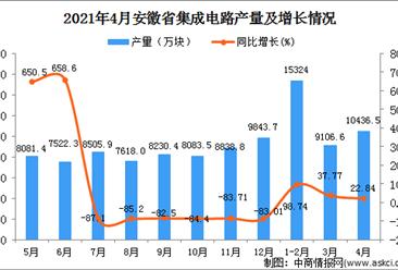 2021年4月安徽省集成电路产量数据统计分析
