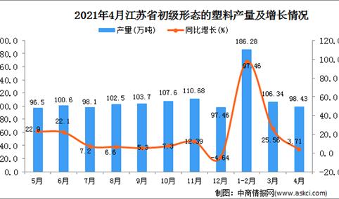 2021年4月江苏省初级形态的塑料产量数据统计分析