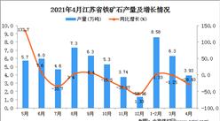 2021年4月江苏省铁矿石产量数据统计分析