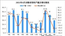 2021年4月安徽省饮料产量数据统计分析