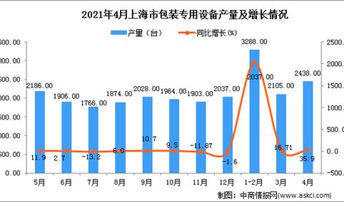 2021年4月上海市包装专用设备产量数据统计分析
