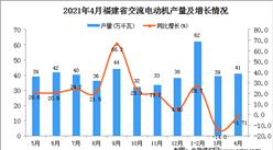 2021年4月福建省交流电动机产量数据统计分析