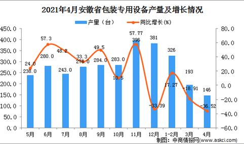 2021年4月安徽省包装专用设备产量数据统计分析