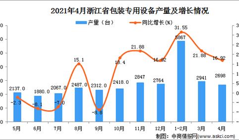 2021年4月浙江省包装专用设备产量数据统计分析