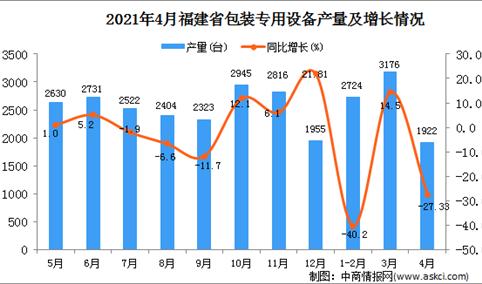 2021年4月福建省包装专用设备产量数据统计分析