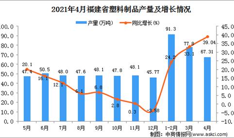 2021年4月福建省塑料制品产量数据统计分析