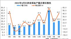 2021年4月江西省原盐产量数据统计分析