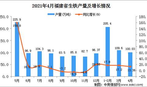 2021年4月福建省生铁产量数据统计分析