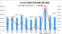 2021年4月浙江省发电量数据统计分析