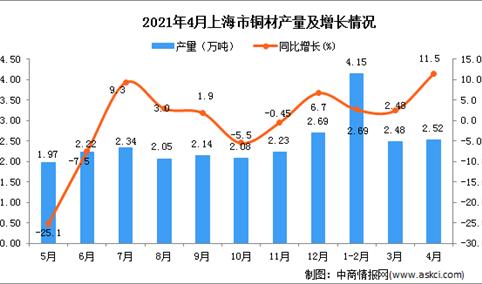 2021年4月上海市铜材产量数据统计分析