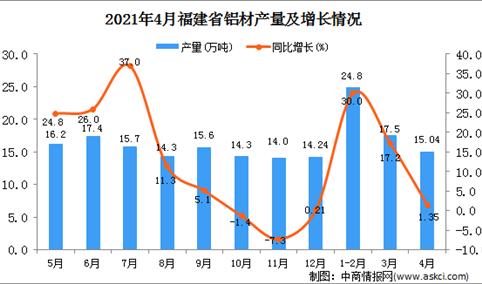 2021年4月福建省铝材产量数据统计分析