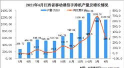 2021年4月江西省移动通信手持机产量数据统计分析