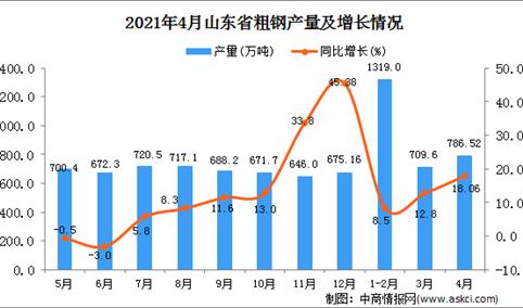 2021年4月山东省粗钢产量数据统计分析