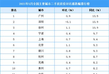 2021年5月二手房房价涨跌排行榜:广州领涨全国 深圳位居第二(图)