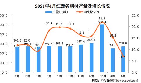 2021年4月江西省钢材产量数据统计分析
